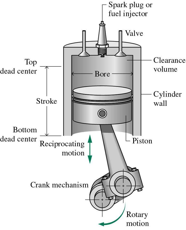 internal combustion engine First Internal Combustion Engine Car